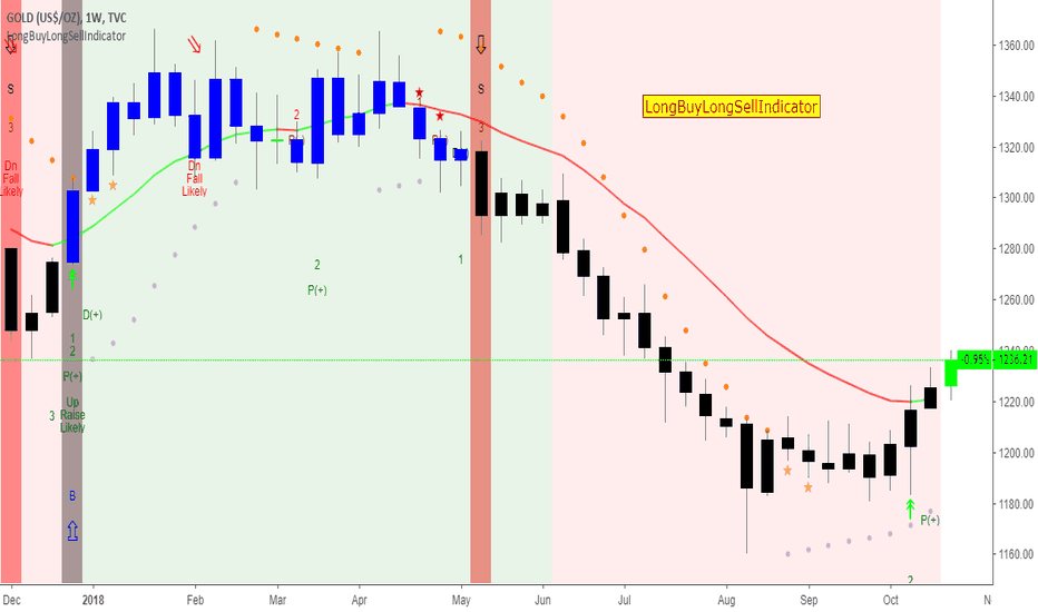 GOLD: GOLD Bullish Weekly and Daily by LongBuyLongSellIndicator