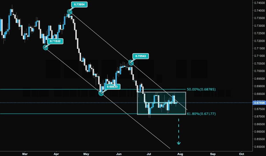 NZDUSD: NZDUSD Daily Outlook
