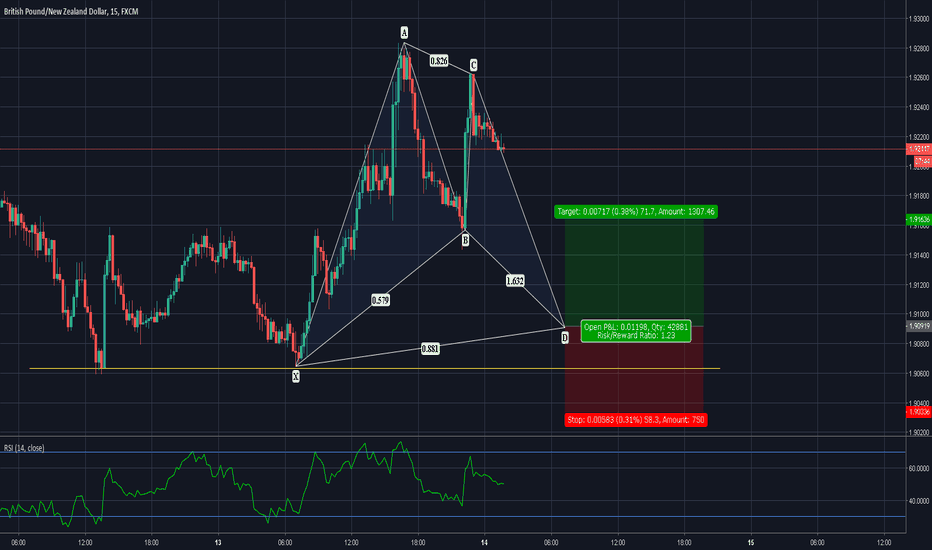 GBPNZD: BEAUTIFUL BAT IMMINENT! GO LONG ON THE GBPNZD