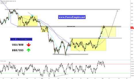 DXY: NFP PREDICTION