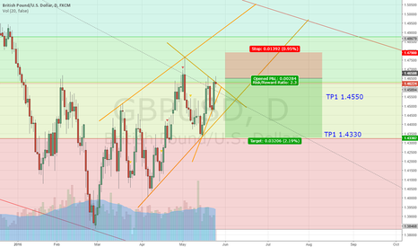 GBPUSD: GU Sell is Coming