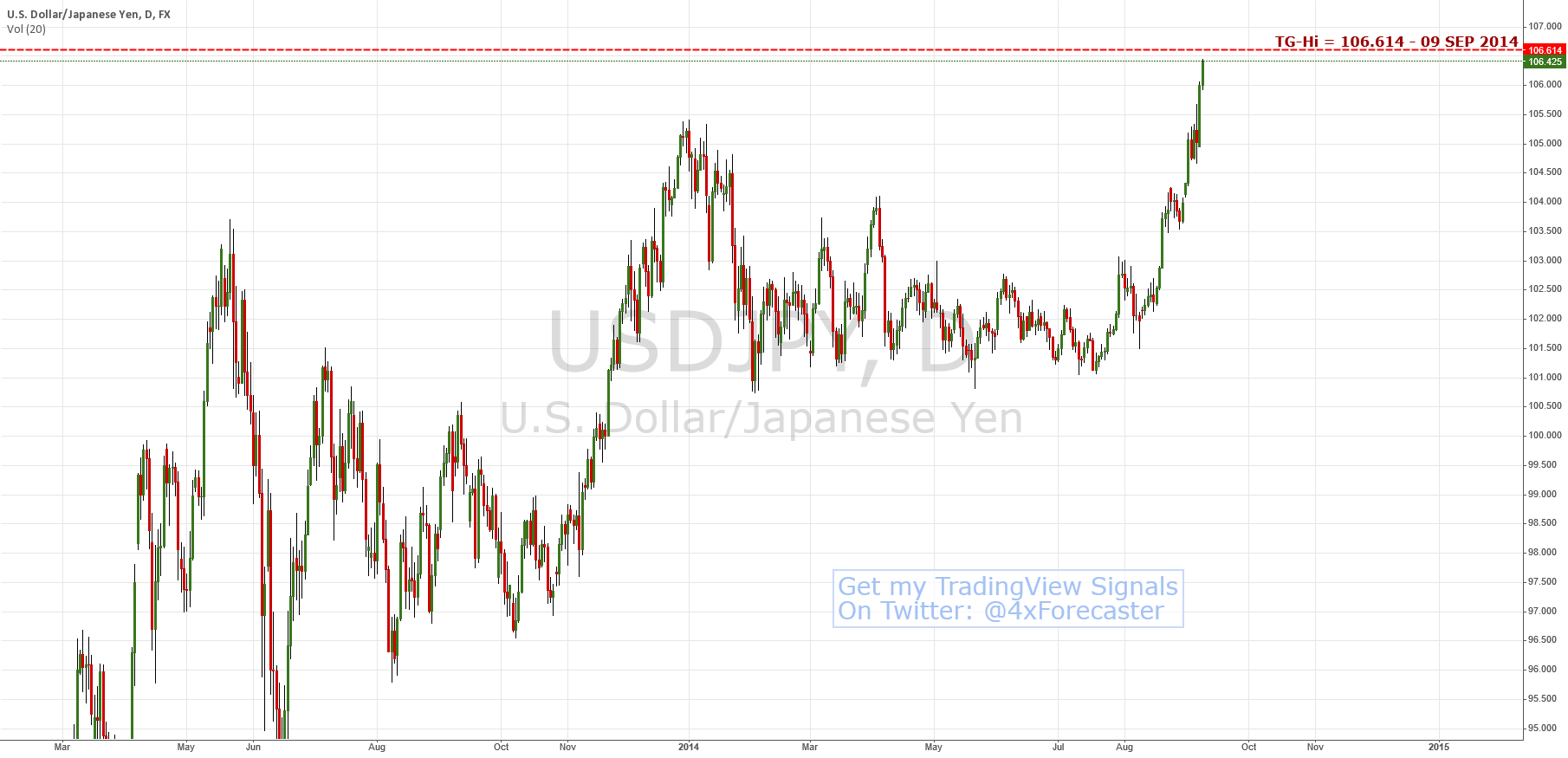 $JPY Nears Target-High @ 106.614 | $USD $JPY #Yen #Nikkei #forex