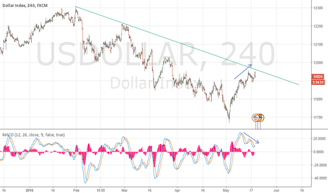 USDOLLAR: Still believe in the USD Weakness to come, this is why.