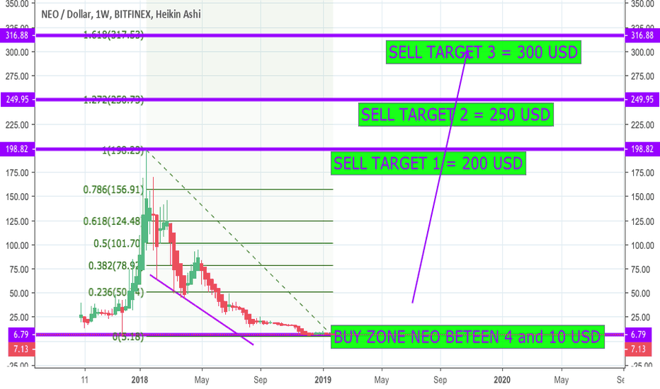 NEOUSD: $NEO 200/250/300 USD are my longterm insane targets