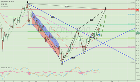 USOIL: After completing an adjustment we continue to do more crude oil