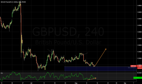 GBPUSD: Long this 100% fib extension