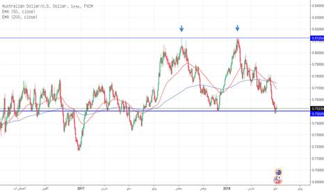 AUDUSD: الاحتياطي الأسترالي متفائل دون تلميحات لرفع أسعار الفائدة