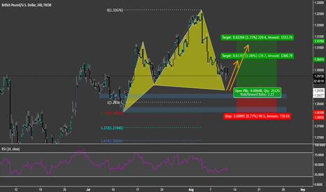 GBPUSD: GBP / USD Cypher Looong Swing