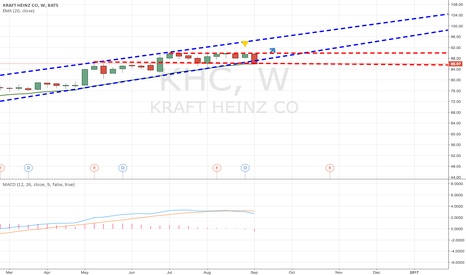 KHC: I believe KHC is a buy