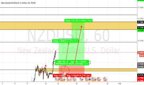 NZDUSD: Spotting a long entry for NZDUSD
