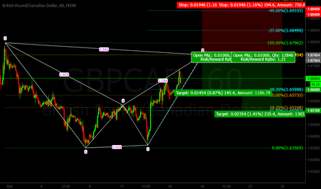 GBPCAD: Gbp/Cad BAT Pattern SHORT