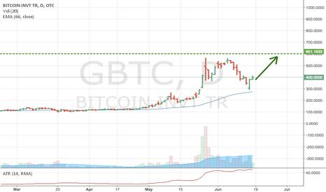 GBTC: GBTC - rise after correction