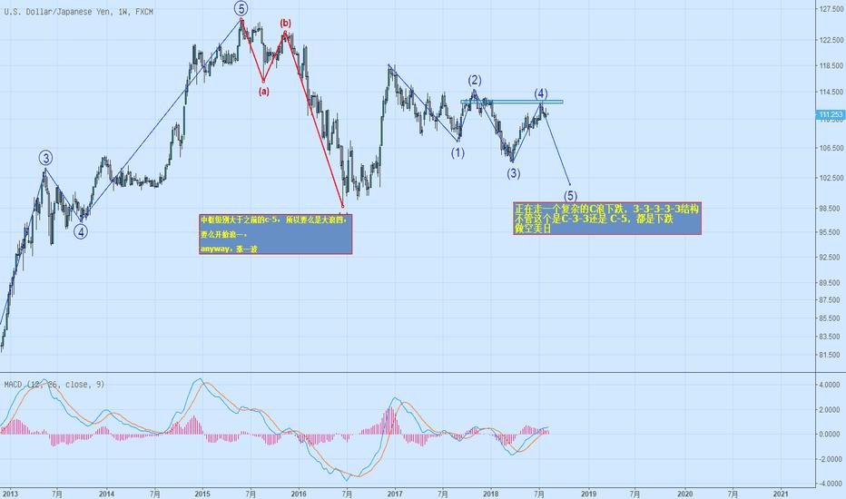 USDJPY: 周线下降趋势再次确立,短线在入场点做空