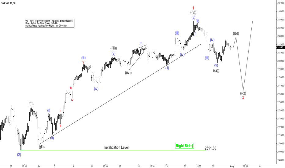 SPX: SPX Elliott Wave Analysis: Buying Opportunity Soon