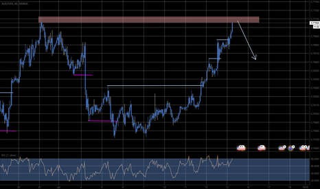 AUDUSD: Countertrend. Sell into strenght