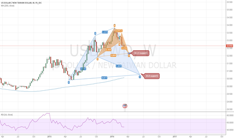 USDTWD: USDTWD two support to trade long