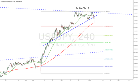 USDJPY: USDJPY Correction in sight : Double Top ?