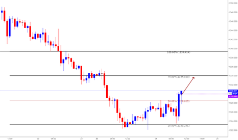 XAUUSD: Intraday Long setup based on Clone levels