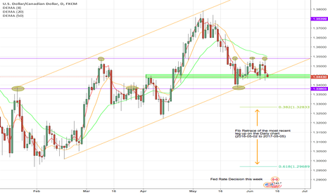 USDCAD: USDCAD Key Decision Point