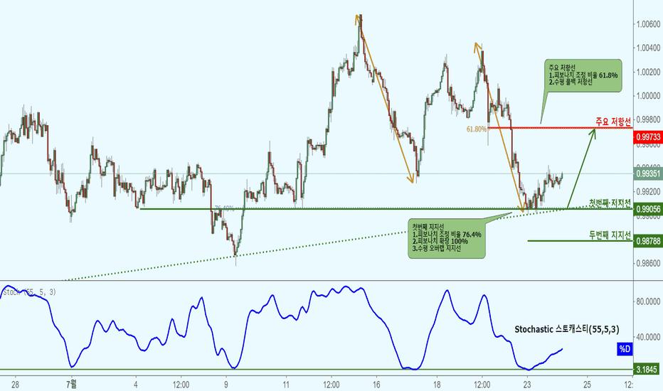 USDCHF: USDCHF 미국달러/스위스 프랑-지지선 접근으로 상승!