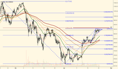 BTCUSD: BTCUSD - $9100 support or down?