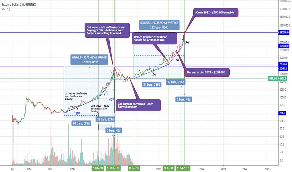 BTCUSD: BTC - $590 000 – March 2021 – feasible?  Of course!