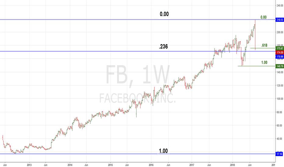 FB: Facebook Ready for a Bounce