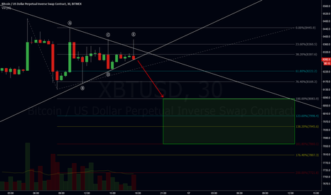 XBTUSD: Let's see if this works.