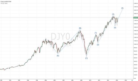 DJY0: Dow Jones 1-2-3-4-5