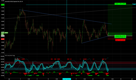 AUDJPY: Long Shot Low Risk