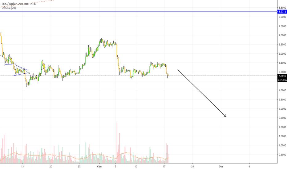EOSUSD: EOS USD