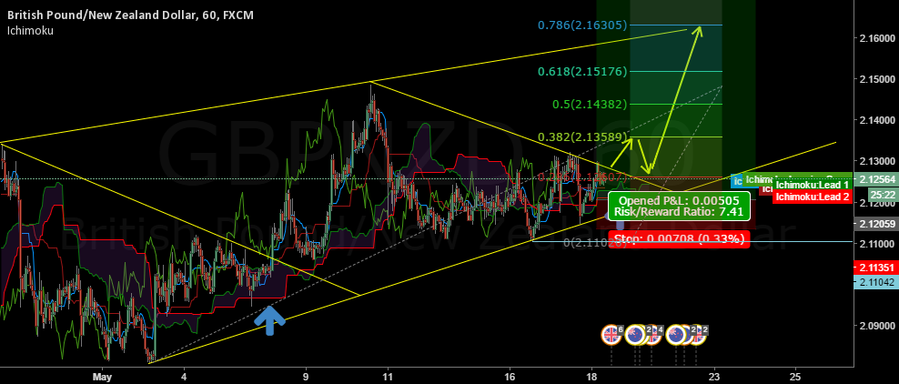 GBPNZD Expected Move