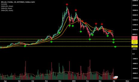BTCUSD: Bitcoin ( Btc) Visão geral mercado suporte e resistências