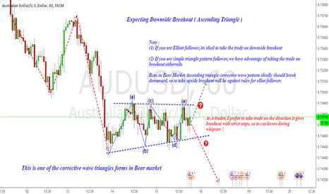 AUDUSD: AUDUSD : Corrective Triangle Pattern Breakout ( Ascending )