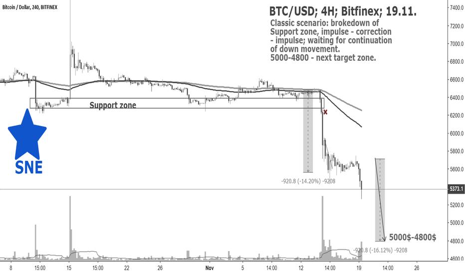 BTCUSD: BTC/USD; 4H; Bitfinex; 19.11. by @SupernovaElite