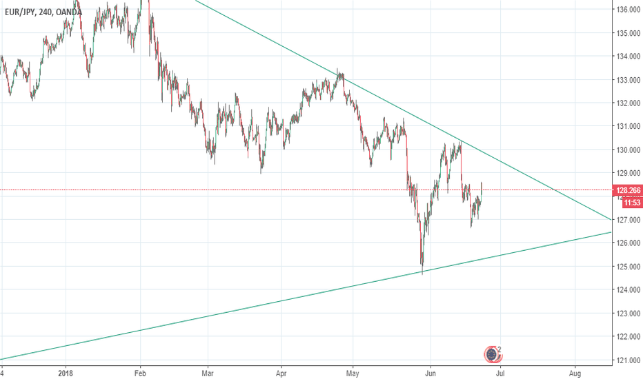 EURJPY: triangle