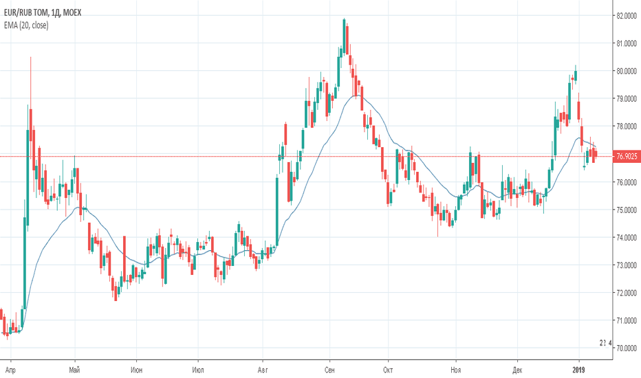 EURRUB_TOM: Евро/рубль (EURRUB_TOM) — торговый план на 15 января 2019 года