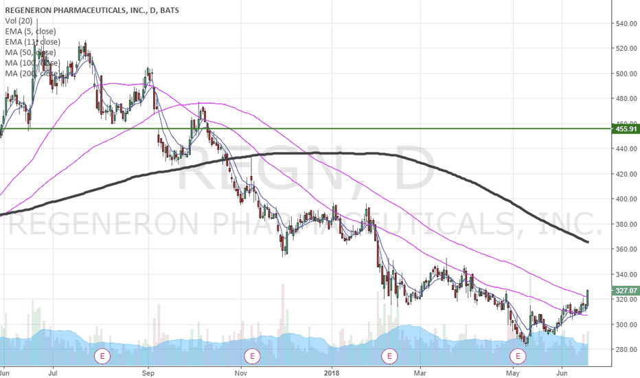REGN: so strong. $REGN