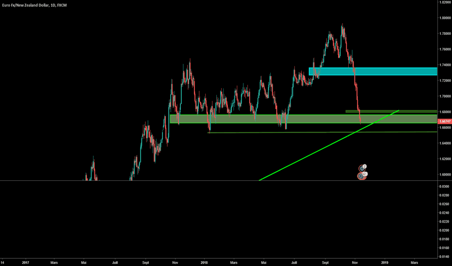 EURNZD: WFT 5 EURNZD sur des supports clés. ATTENTION!!!