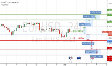 EURUSD: TECHNICAL LEVELS EUR/USD