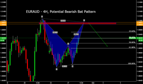 EURAUD: EURAUD - 4H, Potential Bearish Bat Pattern