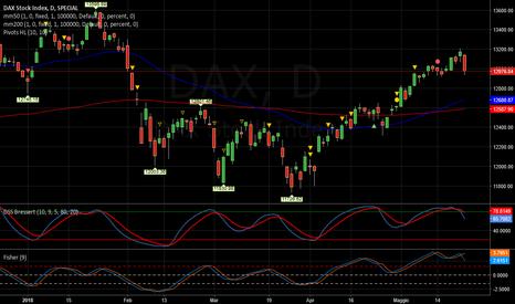 DAX: DAX   -   Down