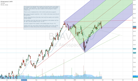 BEAV: BEAV price analysis 30-April-2014