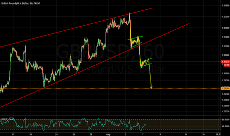 GBPUSD: watch for more harmonics!
