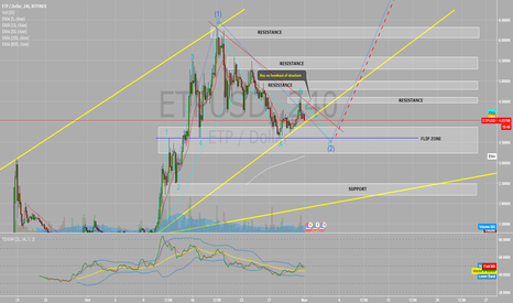 ETPUSD: Metaverse ETP completing correction on breakout LONG