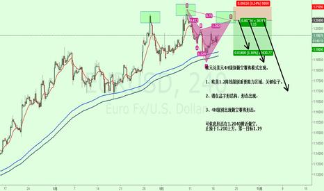 EURUSD: 欧元兑美元4H级别做空赛弗模式出现。