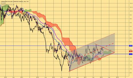 CXY: CXY indice del dollaro canadese dove andiamo?