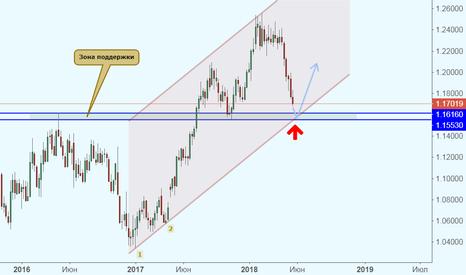 EURUSD: EUR/USD подходит к важным уровням