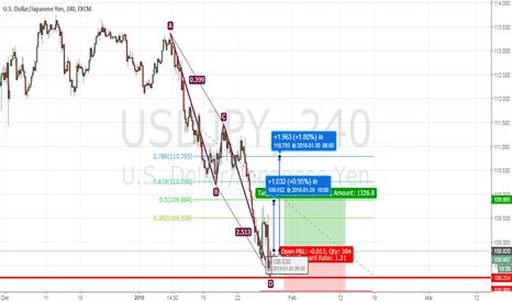USDJPY: USD/JPY Classical AB=CD Pattern