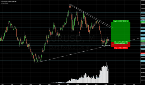 EURUSD: EURUSD LONG TERM LONGS